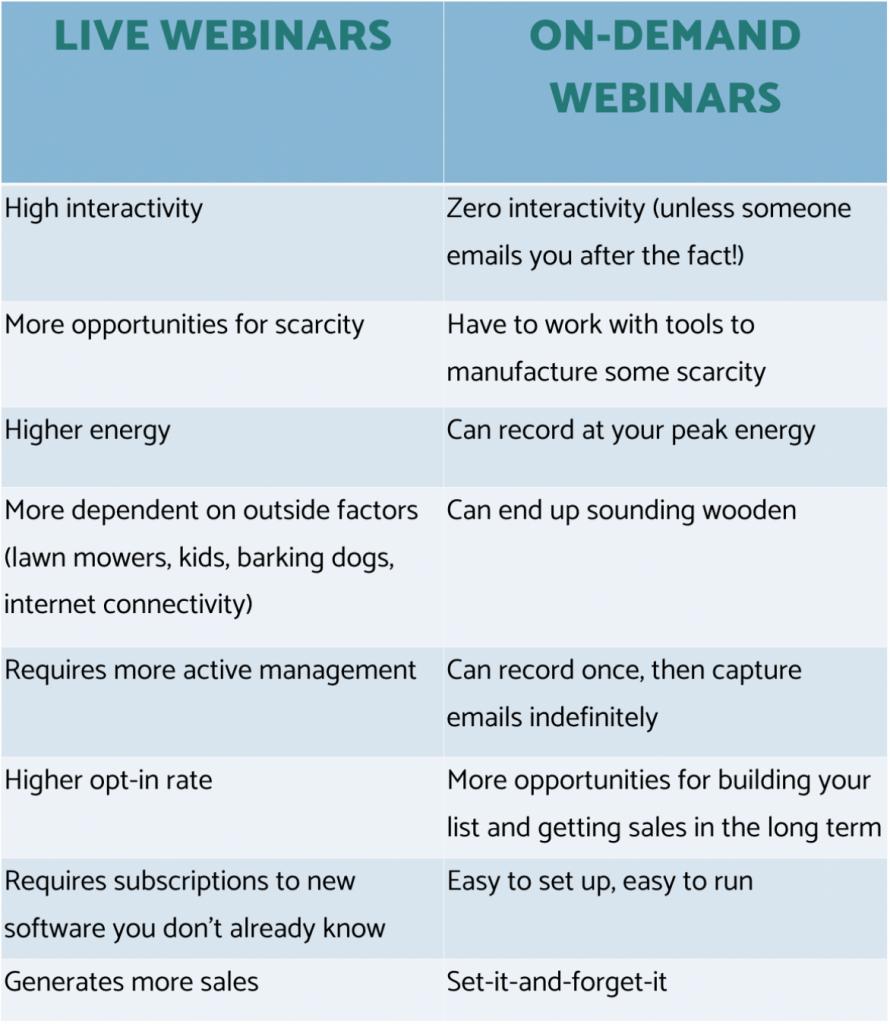 On Demand vs Live Webinar