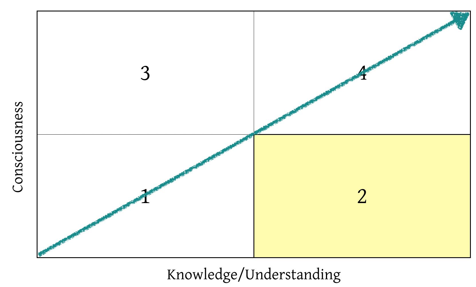 consciousness and knowledge matrix focus on quadrant 2